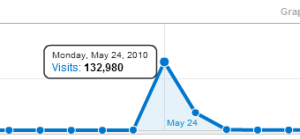Google Analytics Spike